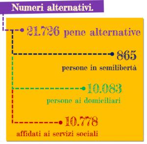 Numeri alternativi